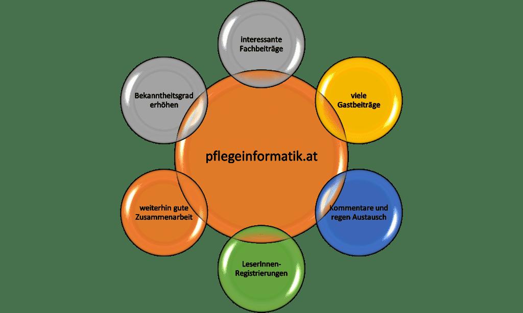 Pflegeinformatik - Wünsche für 2021
